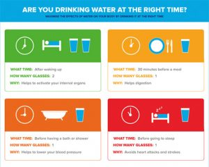 are-you-drinking-water-at-the-right-time_edited